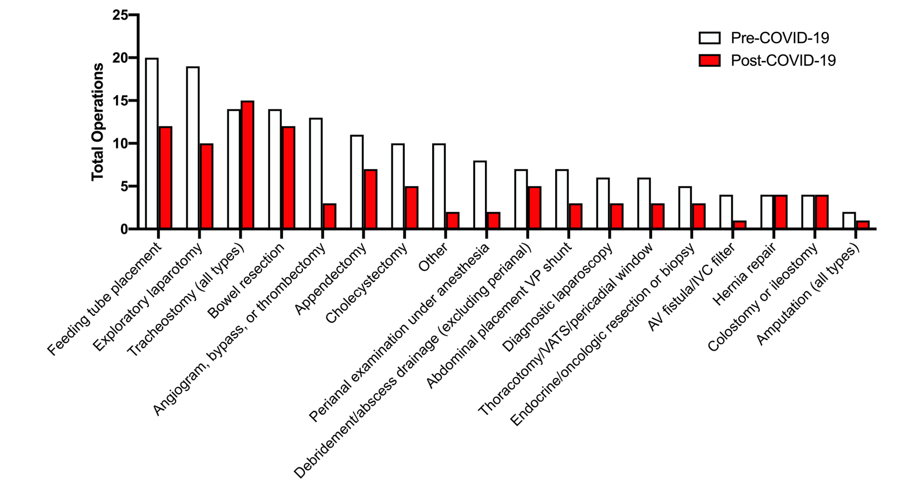 Figure 2. Operative interventions.