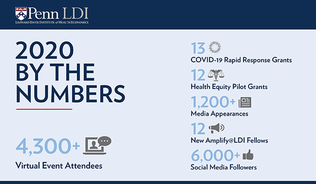 LDI by the numbers for 2020