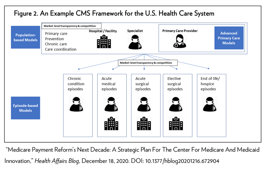 Figure 2. An Example of CMS Framework for the U.S. Health Care System