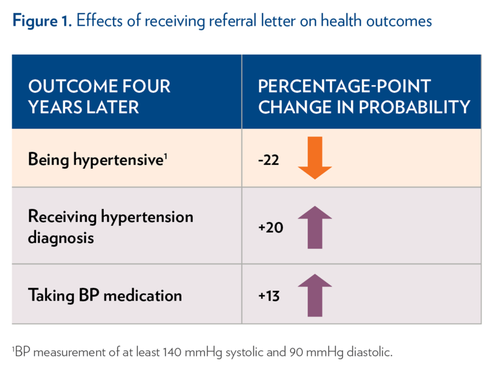 Figure 1. Effects of Receiving Referral Letter on Health Outcomes   Receiving a referral letter led to a -22 percentage-point change in probability of being hypertensive four years later  Receiving a referral letter led to a +20 percentage-point change in probability of receiving a hypertension diagnosis four years later  Receiving a referral letter led to a +13  percentage-point change in probability of taking blood pressure medication four years later