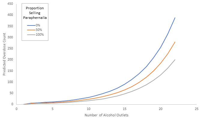 Graph showing neighborhood drug overdose count and proportion of off-premise alcohol outlets. Predicted overdose count increases as the number of alcohol outlets increases