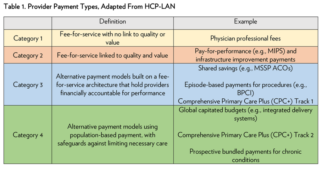 Table 1. Provider Payment Types, Adapted from HCP-LAN
