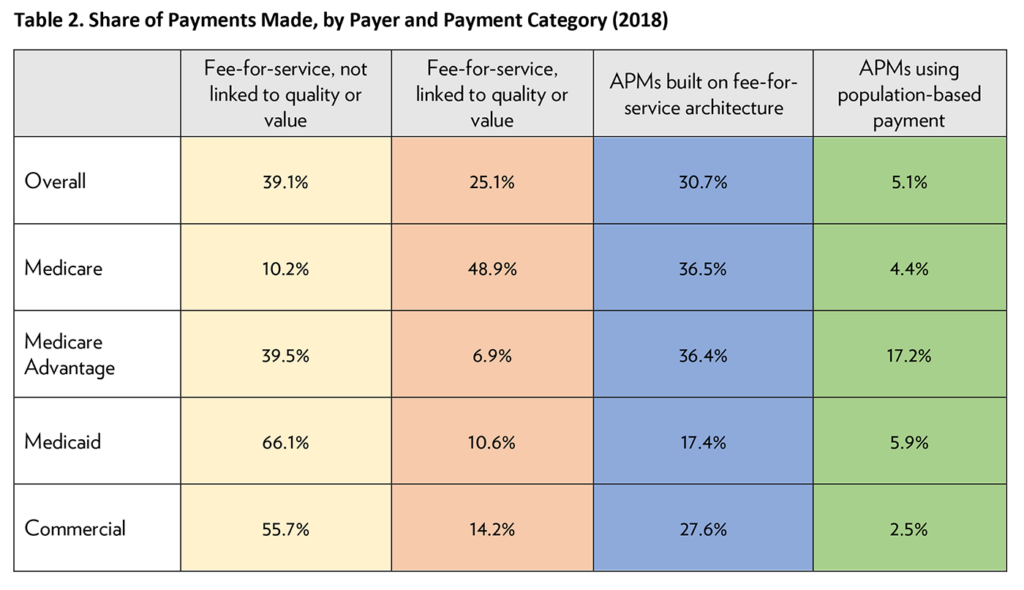 Table 2. Share of Payments Made, by Payer and Payment Category (2018)