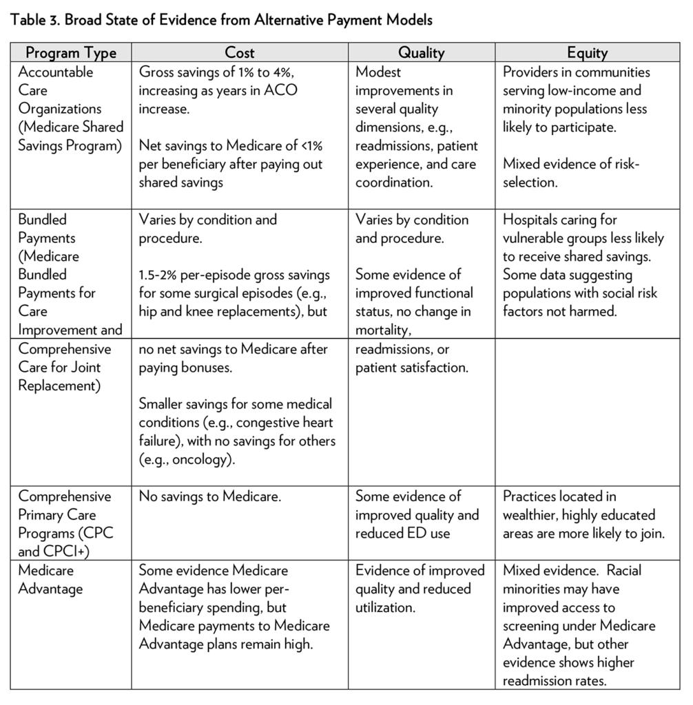 Table 3. Broad State of Evidence from Alternative Payment Models