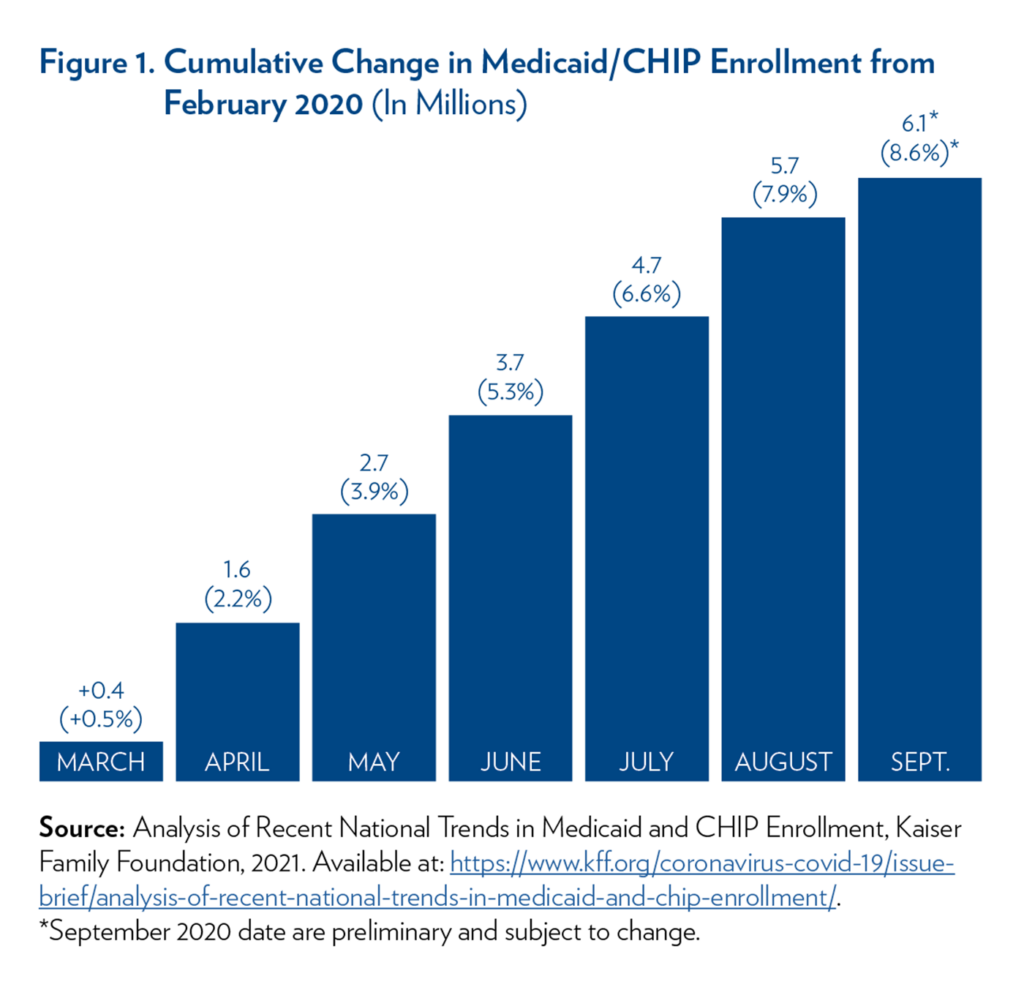 Figure 1. Cumulative Change in Medicaid/CHOP Enrollment from February 2020 (In Millions)   Bar chart showing monthly increase in Medicaid/CHIp Enrollment from February-September 2020