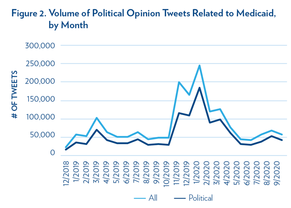 Figure 2. Volume of Political Opinion Tweets Related to Medicaid, by Month  Line graph of tweet volume with political and all tweets peaking in January 2020