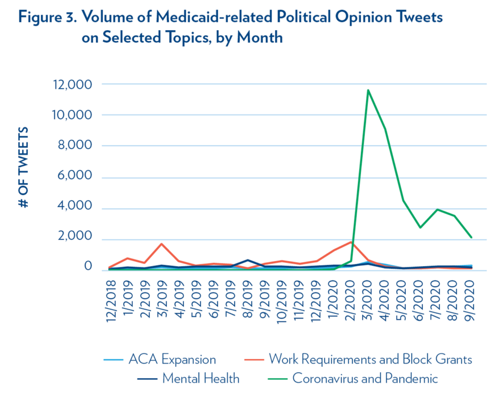 Figure 3. Graph showing volume of Medicaid-related Political Opinion Tweets on Selected Topics, by Month