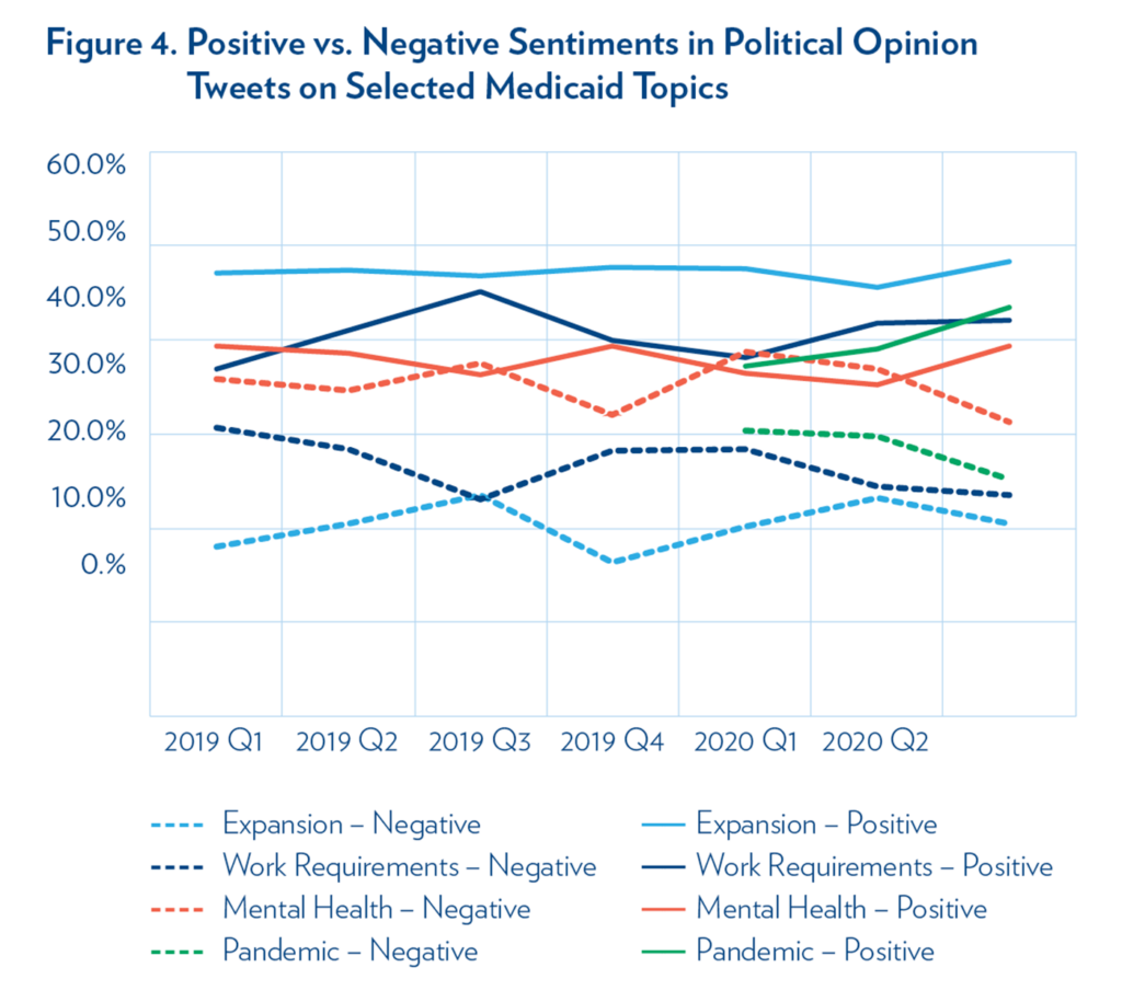 Figure 4. Positive vs. Negative Sentiments in Political Opinion Tweets on Selected Medicaid Topics