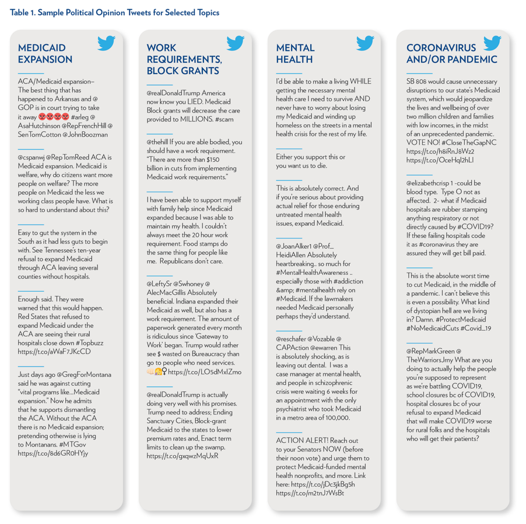 Table 1. Sample Political Opinion Tweets for Medicaid Expansion, Work Requirements/Block Grants, Mental Health, and Coronavirus and/or Pandemic