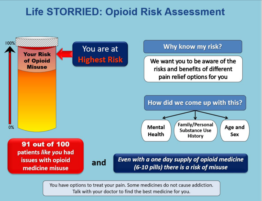 Figure 1. Example of Opioid Risk Assessment