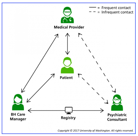 Infographic of the collaborative care structure between a patient, medical provider, behavioral health care manage, and psychiatric consultant