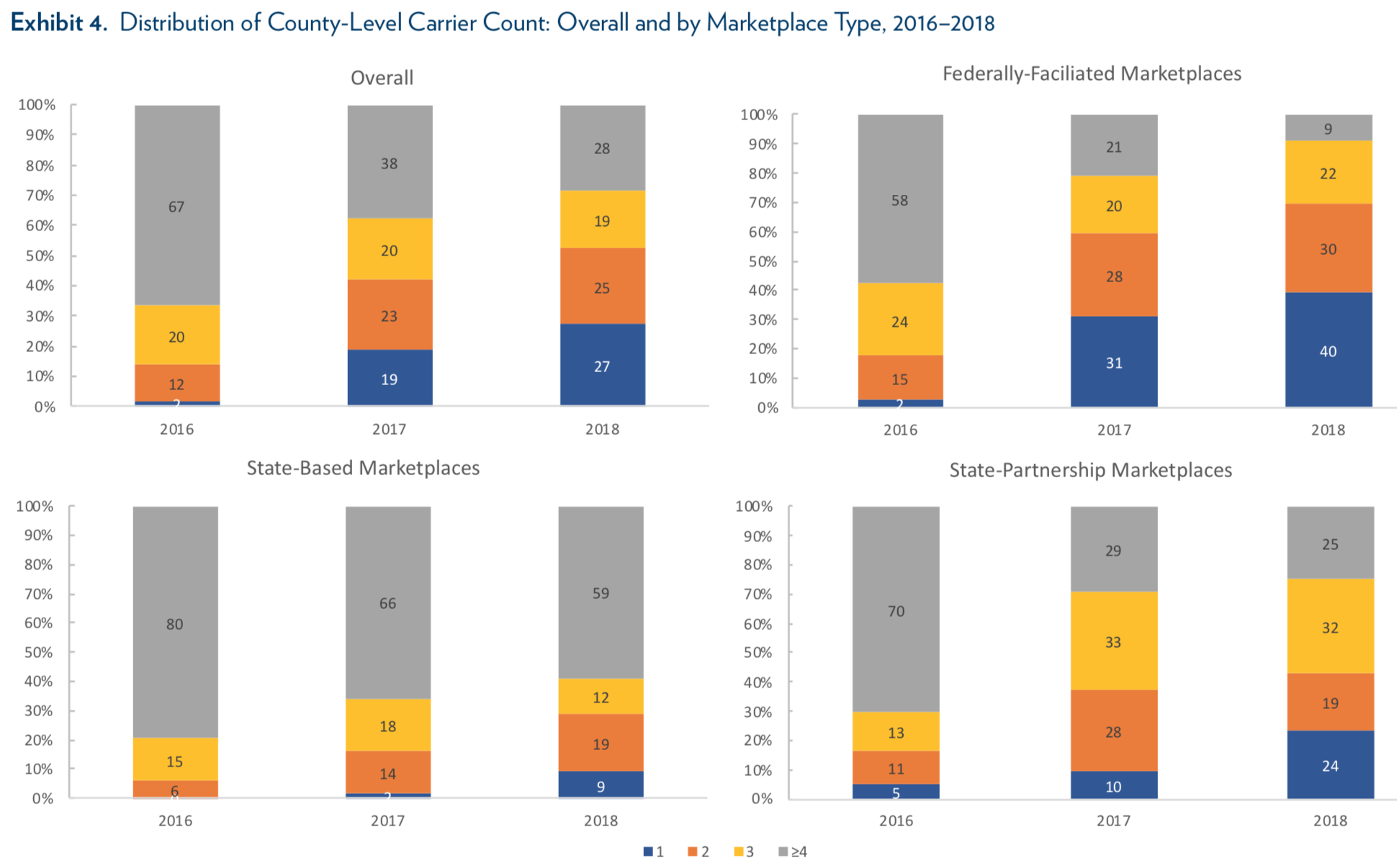 State-Based Marketplaces Outperform Federally-Facilitated