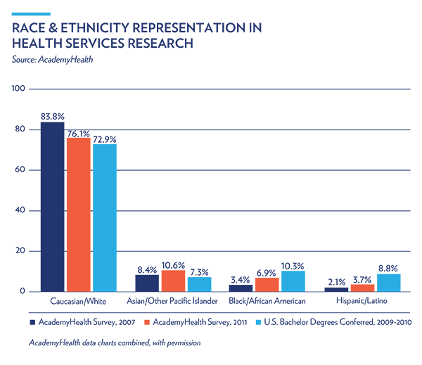 Minorities Widely Underrepresented In >> Minority Health In The U S Ldi