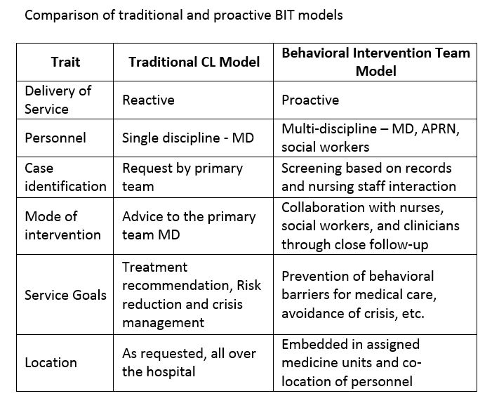 Chart showing comparisons of traditional and proactive BIT models across traits