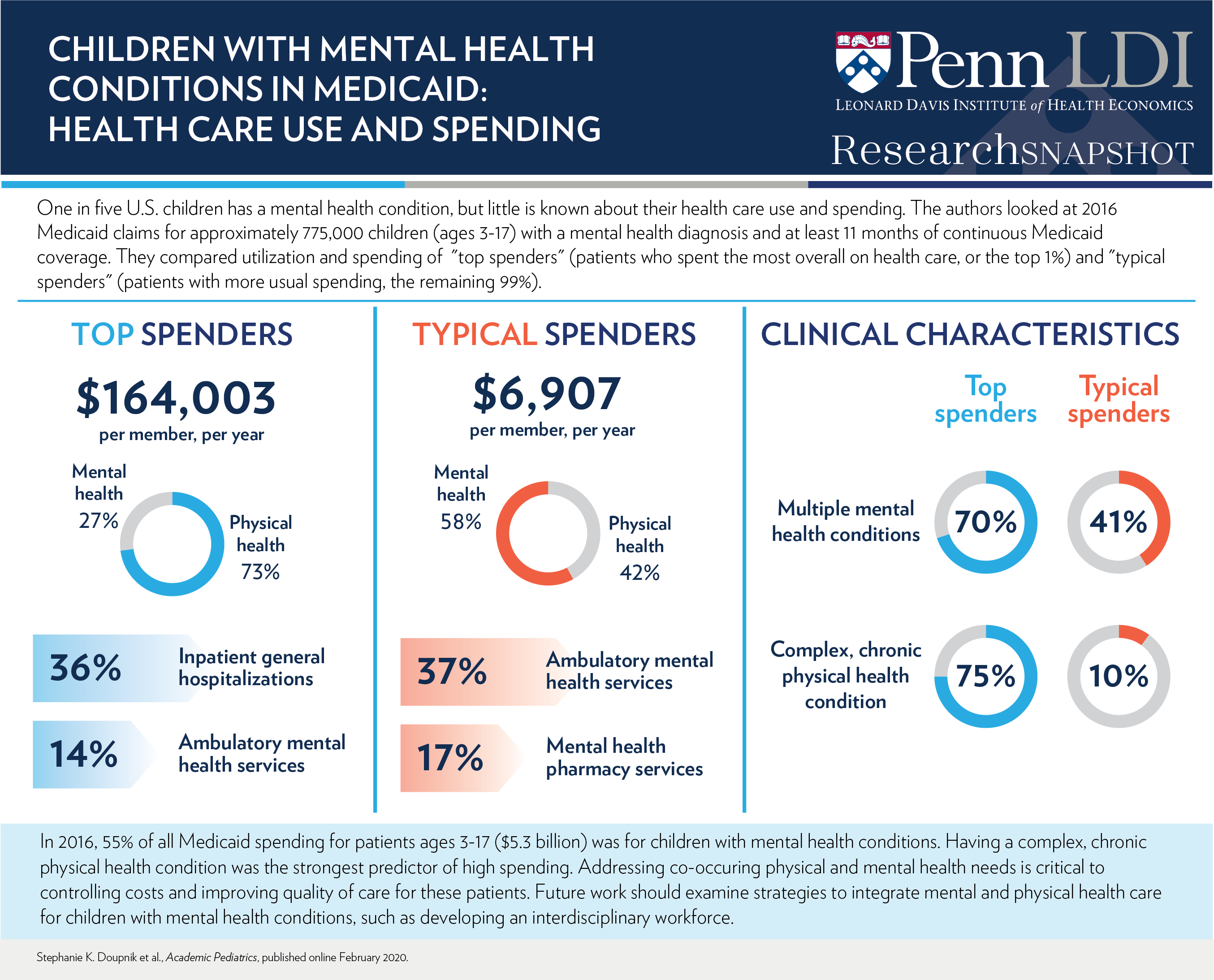 Children with Mental Health Conditions in Medicaid: Health ...