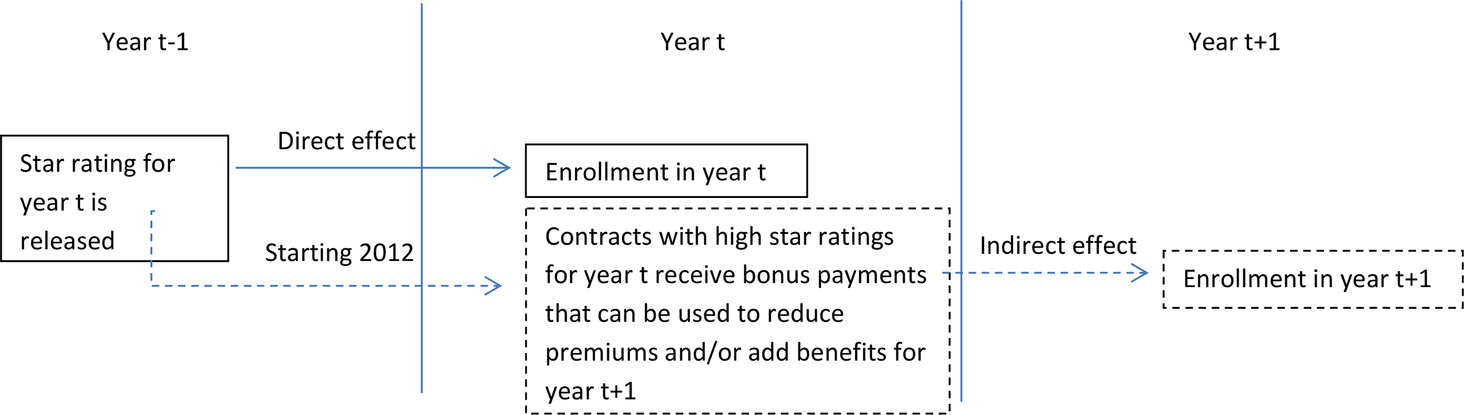Or Additional Member Benefits In The Following Year There Was Still No  Direct