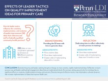 Effects of Leader Tactics on Quality Improvement Ideas for Primary Care Snapshot